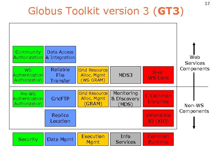 Globus Toolkit version 3 (GT 3) Community Data Access Authorization & Integration WS Authentication