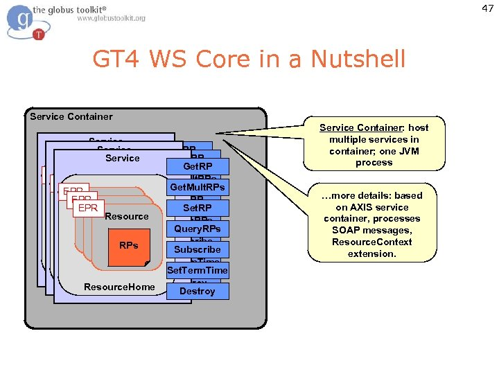 47 GT 4 WS Core in a Nutshell Service Container Service Get. RP Get.
