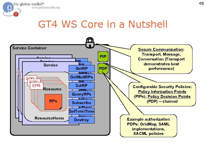 48 GT 4 WS Core in a Nutshell Service Container Service Get. RP Get.