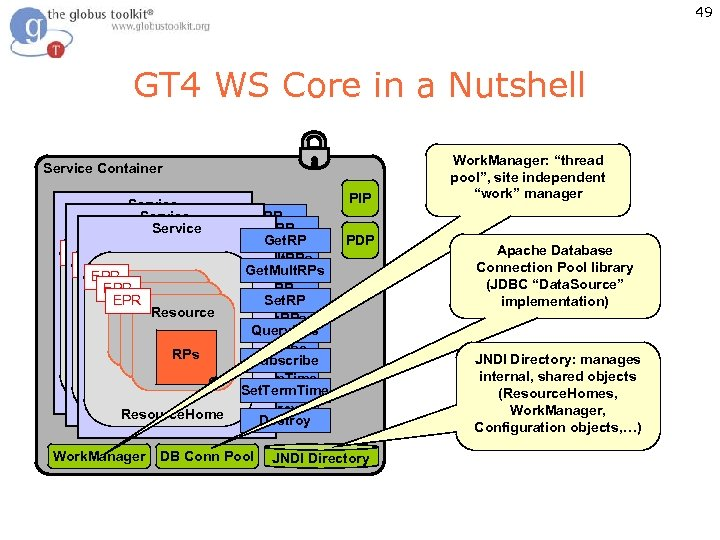 49 GT 4 WS Core in a Nutshell Service Container Service PIP Get. RP