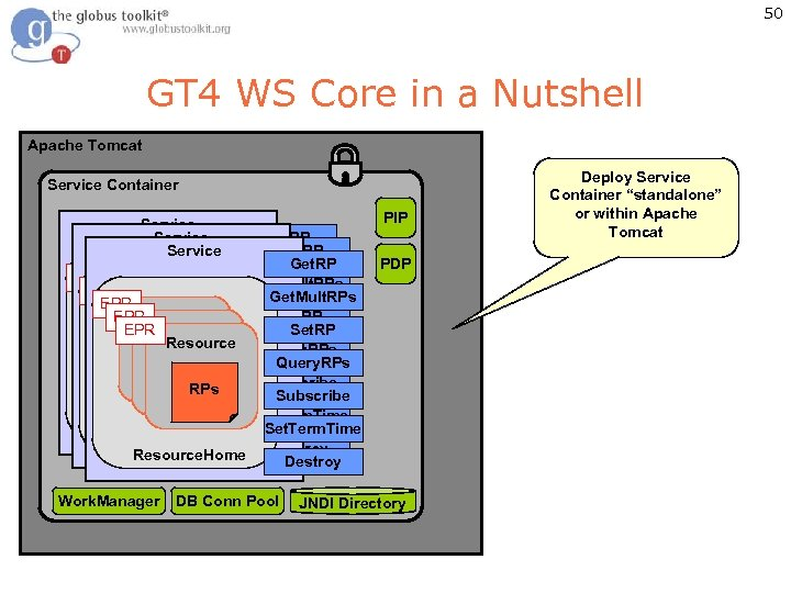 50 GT 4 WS Core in a Nutshell Apache Tomcat Service Container Service PIP