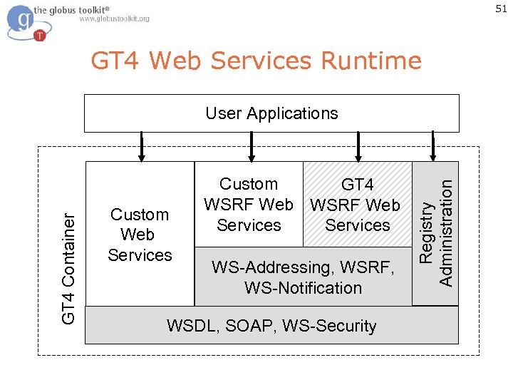 51 GT 4 Web Services Runtime Custom Web Services Custom GT 4 WSRF Web