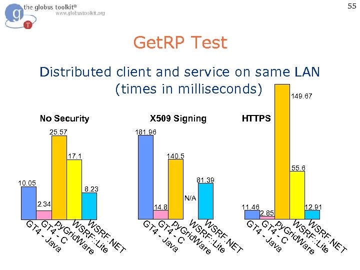 55 Get. RP Test Distributed client and service on same LAN (times in milliseconds)
