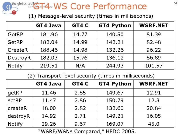 GT 4 WS Core Performance 56 (1) Message-level security (times in milliseconds) GT 4