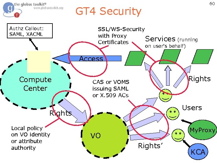 60 GT 4 Security Authz Callout: SAML, XACML SSL/WS-Security with Proxy Services (running Certificates