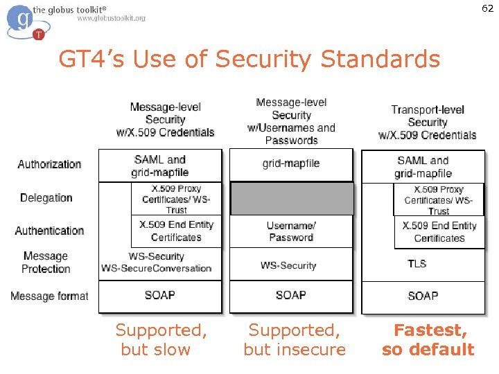 62 GT 4's Use of Security Standards Supported, Fastest, but slow but insecure so