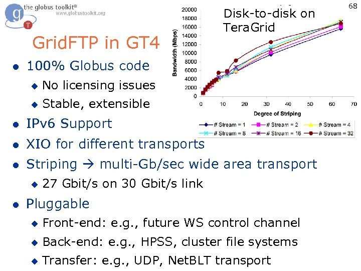 Grid. FTP in GT 4 l Disk-to-disk on Tera. Grid 100% Globus code u