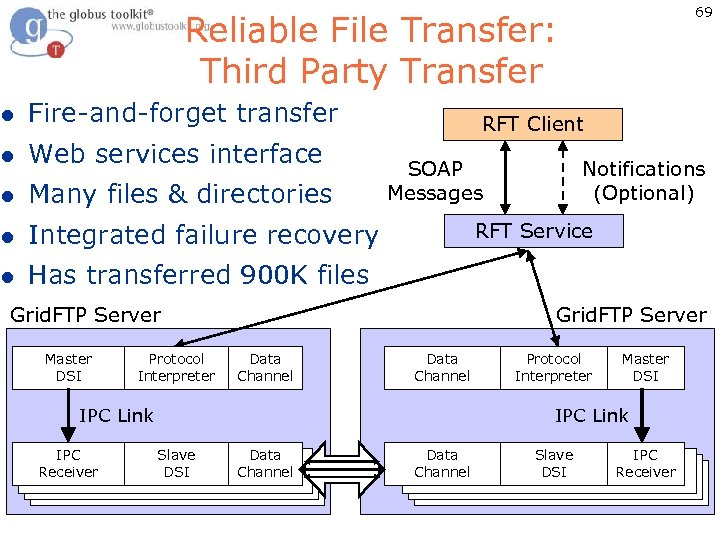 69 Reliable File Transfer: Third Party Transfer l Fire-and-forget transfer l Web services interface