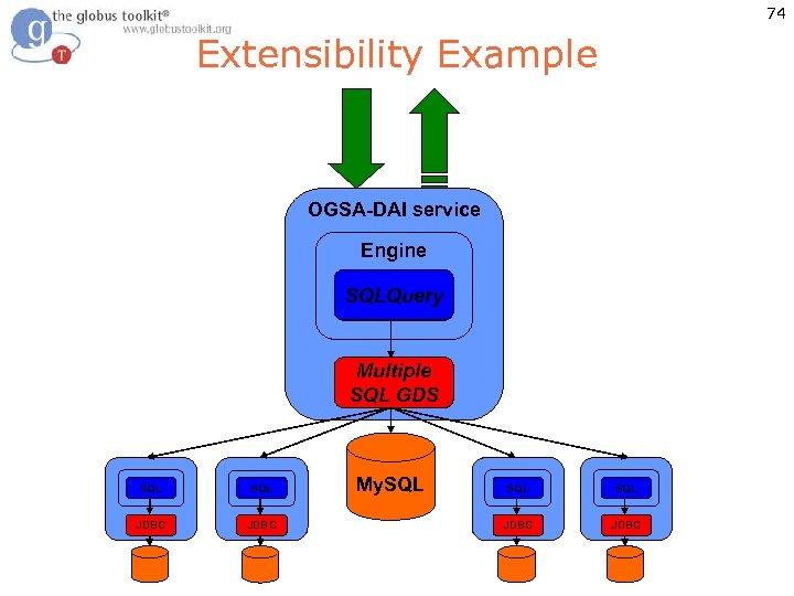 74 Extensibility Example OGSA-DAI service Engine SQLQuery Multiple JDBC SQL GDS SQL JDBC My.
