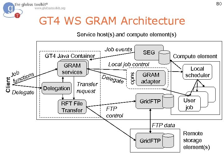 80 GT 4 WS GRAM Architecture Service host(s) and compute element(s) Job tions func