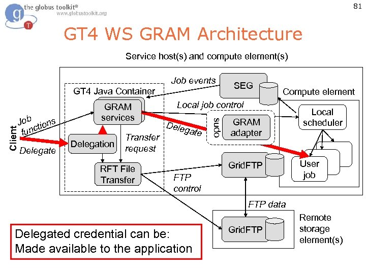 81 GT 4 WS GRAM Architecture Service host(s) and compute element(s) Job tions func
