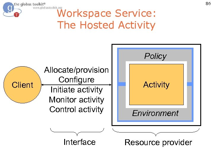 86 Workspace Service: The Hosted Activity Policy Client Allocate/provision Configure Initiate activity Monitor activity