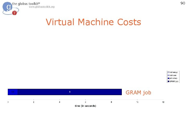 90 Virtual Machine Costs Job in booted VM GRAM job in paused VM GRAM