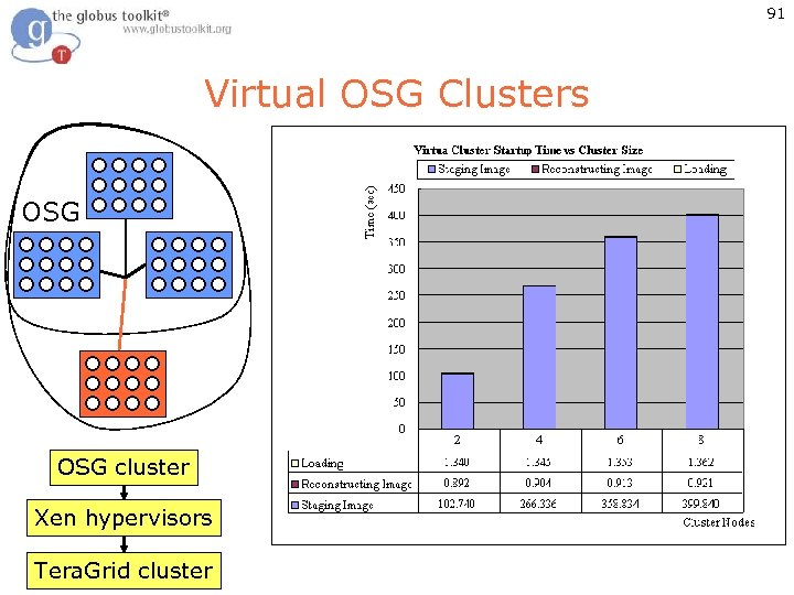 91 Virtual OSG Clusters OSG cluster Xen hypervisors Tera. Grid cluster