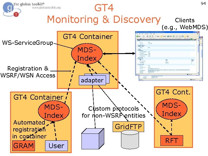 GT 4 Monitoring & Discovery WS-Service. Group Clients (e. g. , Web. MDS) GT
