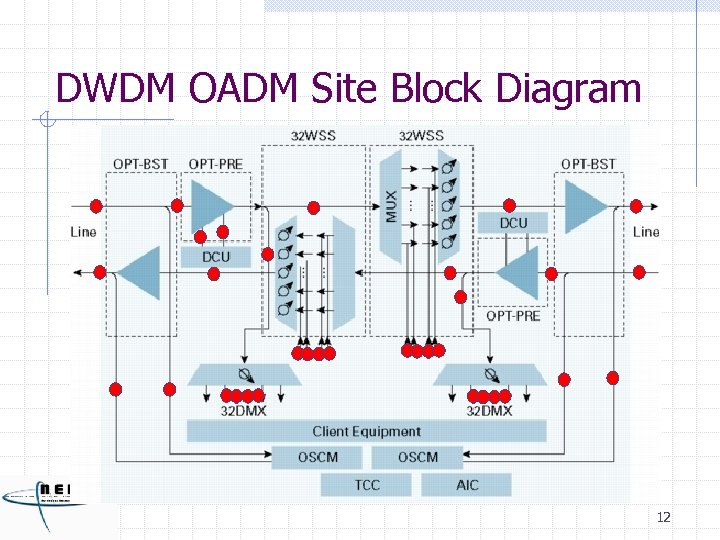 DWDM OADM Site Block Diagram 12