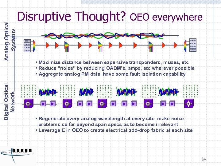 Analog-Optical Systems Digital Optical Network Disruptive Thought? OEO everywhere O-E-O O-E-O • Maximize distance