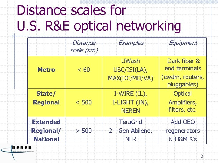 Distance scales for U. S. R&E optical networking Distance scale (km) Metro State/ Regional