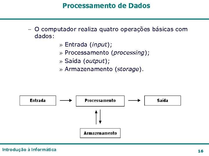 Processamento de Dados – O computador realiza quatro operações básicas com dados: » Entrada