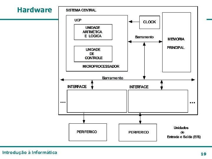 Hardware Introdução à Informática 19