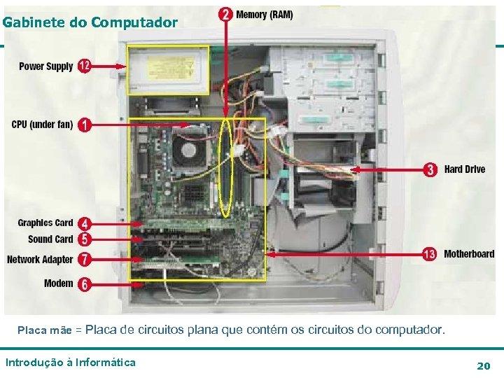 Gabinete do Computador Placa mãe = Placa de circuitos plana que contém os circuitos