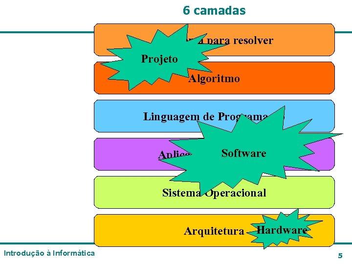 6 camadas Problema para resolver Projeto Algoritmo Linguagem de Programação Software Aplicativo (programa) Sistema