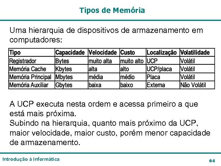 Tipos de Memória Uma hierarquia de dispositivos de armazenamento em computadores: A UCP executa