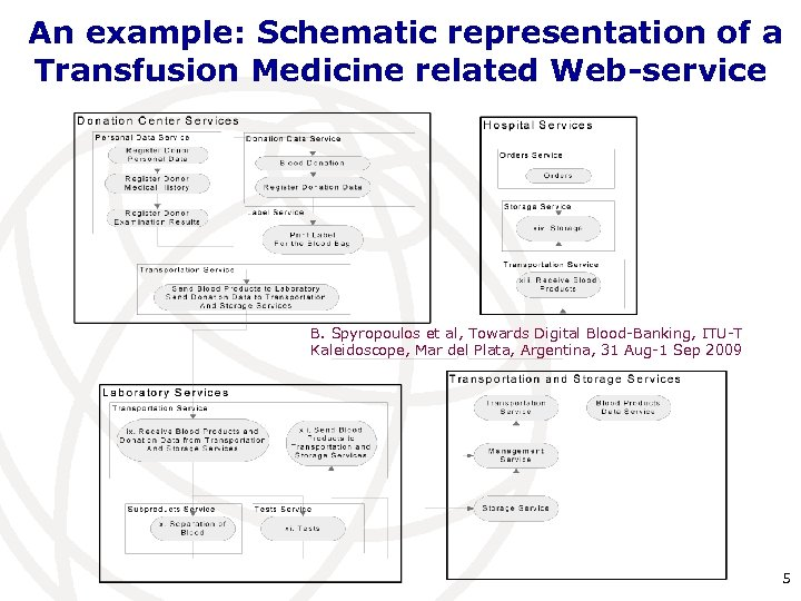 An example: Schematic representation of a Transfusion Medicine related Web-service B. Spyropoulos et al,