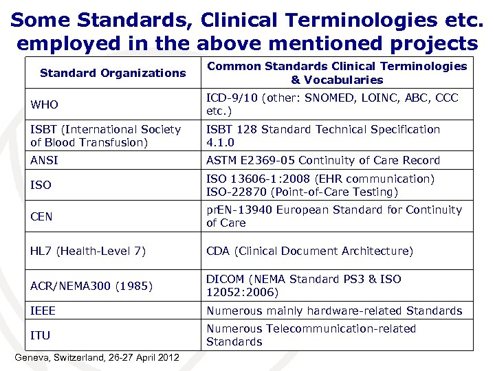 Some Standards, Clinical Terminologies etc. employed in the above mentioned projects Standard Organizations Common