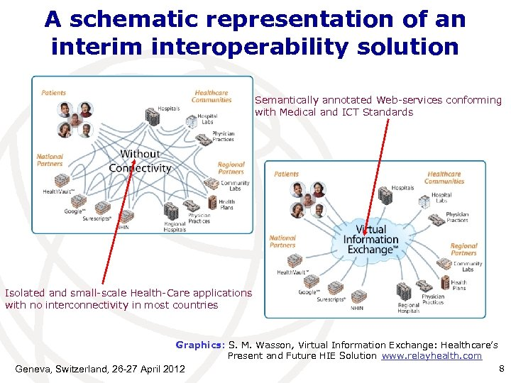 A schematic representation of an interim interoperability solution Semantically annotated Web-services conforming with Medical