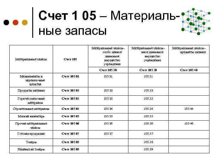 Счет 1 05 – Материальные запасы– особо ценное движимое имущество учреждения Материальные запасы– иное