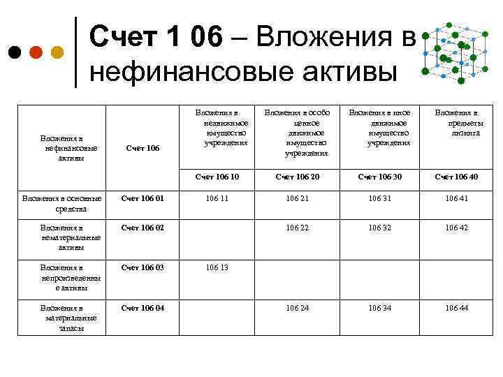 Счет 1 06 – Вложения в нефинансовые активы Счет 106 Вложения в основные средства