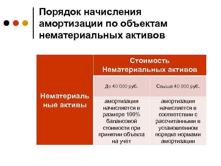 Порядок начисления амортизации по объектам нематериальных активов Стоимость Нематериальных активов До 40 000 руб.