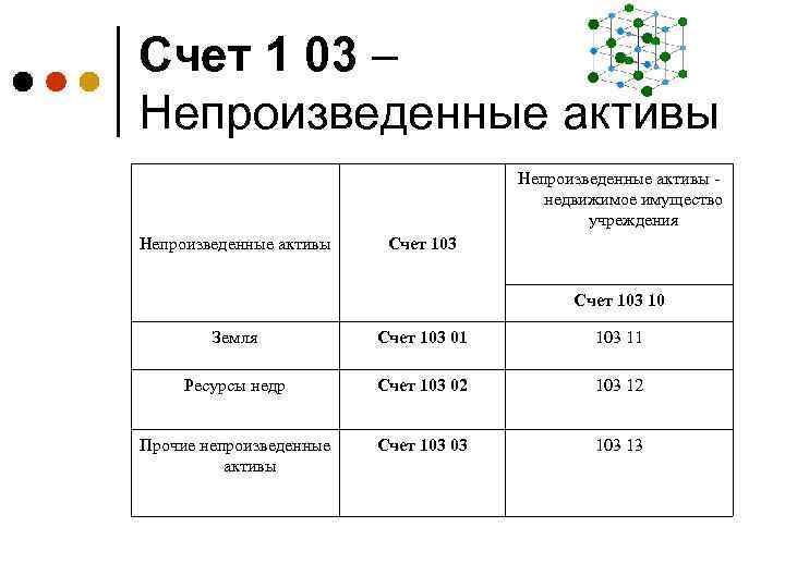 Счет 1 03 – Непроизведенные активы - недвижимое имущество учреждения Непроизведенные активы Счет 103