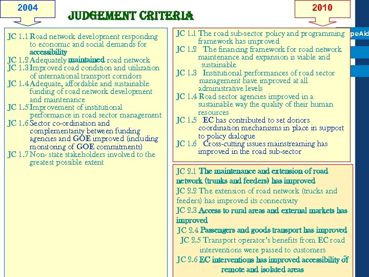 2004 Judgement criteria JC 1. 1 Road network development responding to economic and social
