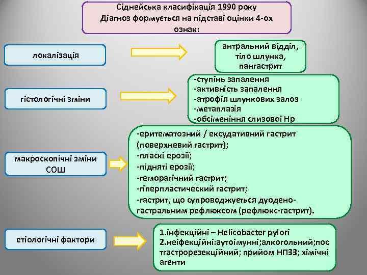Сіднейська класифікація 1990 року Діагноз формується на підставі оцінки 4 -ох ознак: локалізація гістологічні
