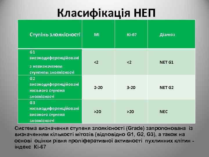 Класифікація НЕП Ступінь злоякісності G 1 високодиференційовані з невизначеним ступенем злоякісності G 2 високодиференційовані