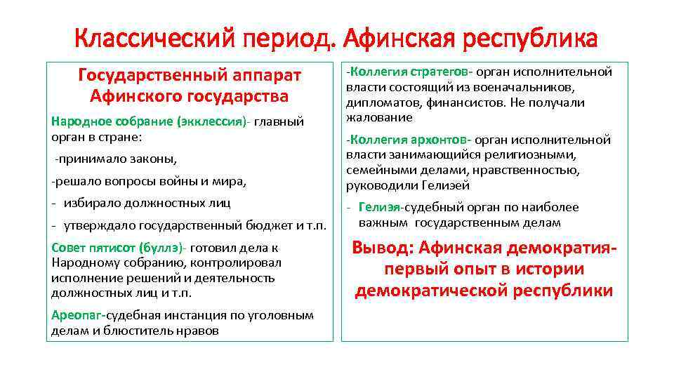 Классический период. Афинская республика Государственный аппарат Афинского государства Народное собрание (экклессия)- главный орган в