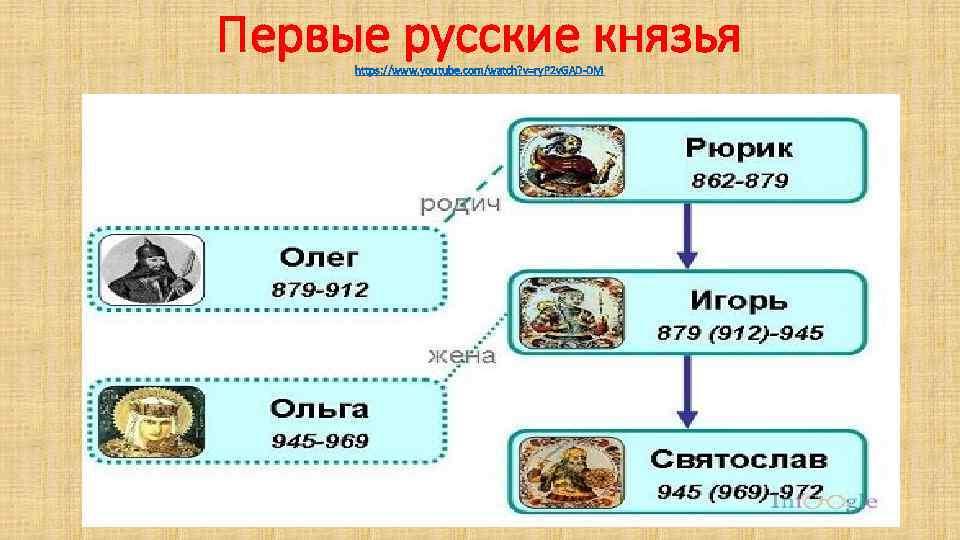 Первые русские князья https: //www. youtube. com/watch? v=ry. P 2 v. GAD-DM