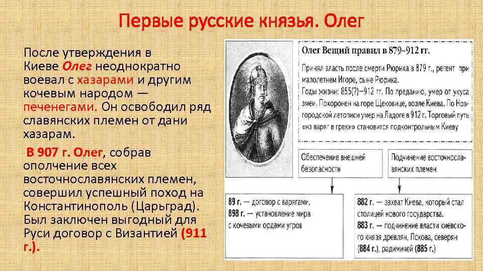 Первые русские князья. Олег После утверждения в Киеве Олег неоднократно воевал с хазарами и