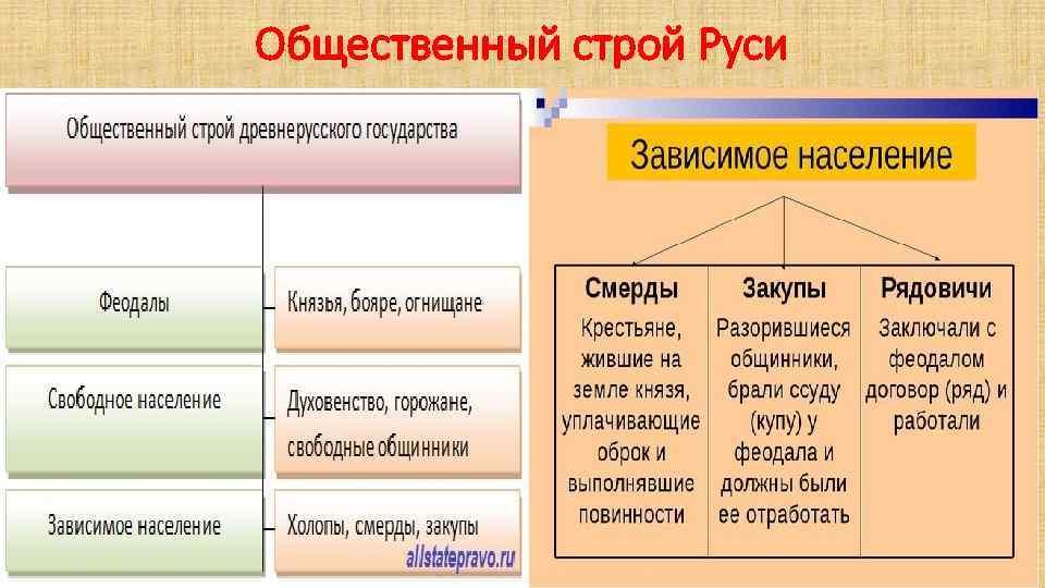 Общественный строй Руси