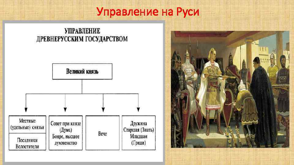 Управление на Руси