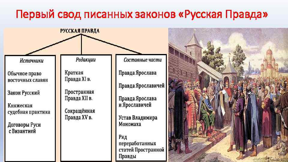 Первый свод писанных законов «Русская Правда»