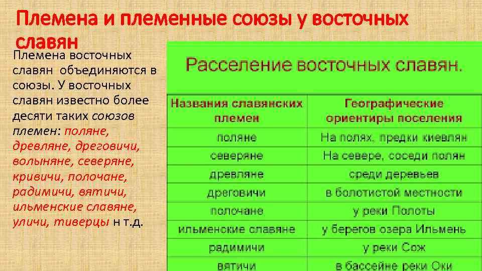Племена и племенные союзы у восточных славян Племена восточных славян объединяются в союзы. У