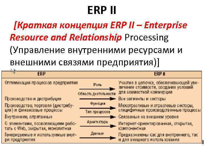 ERP II [Краткая концепция ERP II – Enterprise Resource and Relationship Processing (Управление внутренними