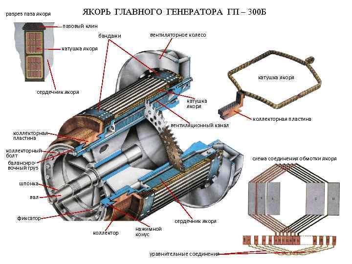 ЯКОРЬ ГЛАВНОГО ГЕНЕРАТОРА ГП – 300 Б разрез паза якоря пазовый клин бандажи вентиляторное