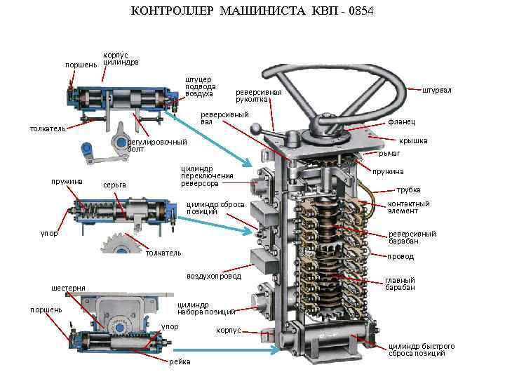 КОНТРОЛЛЕР МАШИНИСТА КВП - 0854 корпус поршень цилиндра штуцер подвода воздуха реверсивный вал толкатель