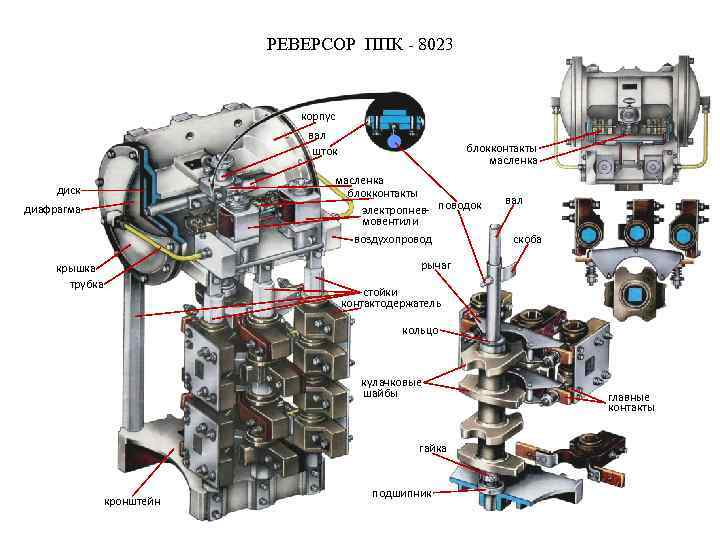 РЕВЕРСОР ППК - 8023 корпус вал шток блокконтакты масленка блокконтакты электропнев- поводок мовентили диск