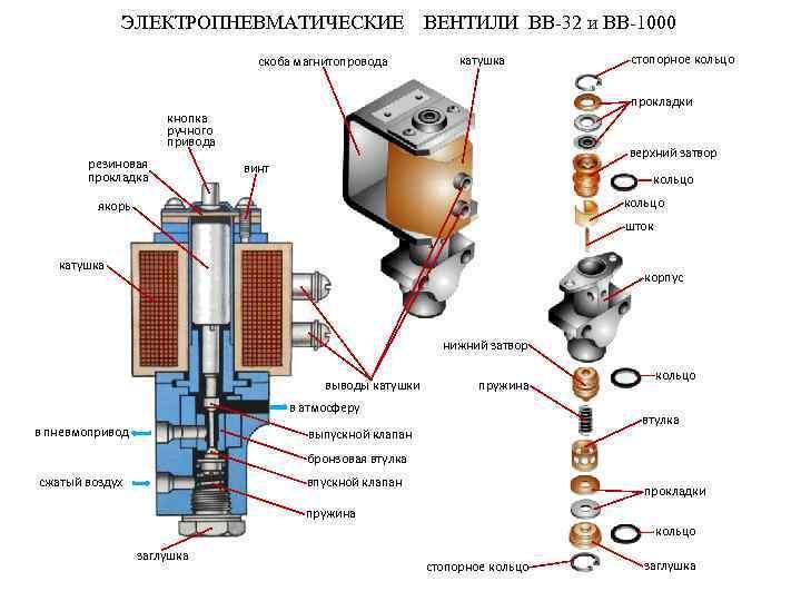 ЭЛЕКТРОПНЕВМАТИЧЕСКИЕ скоба магнитопровода ВЕНТИЛИ ВВ-32 и ВВ-1000 катушка стопорное кольцо прокладки кнопка ручного привода