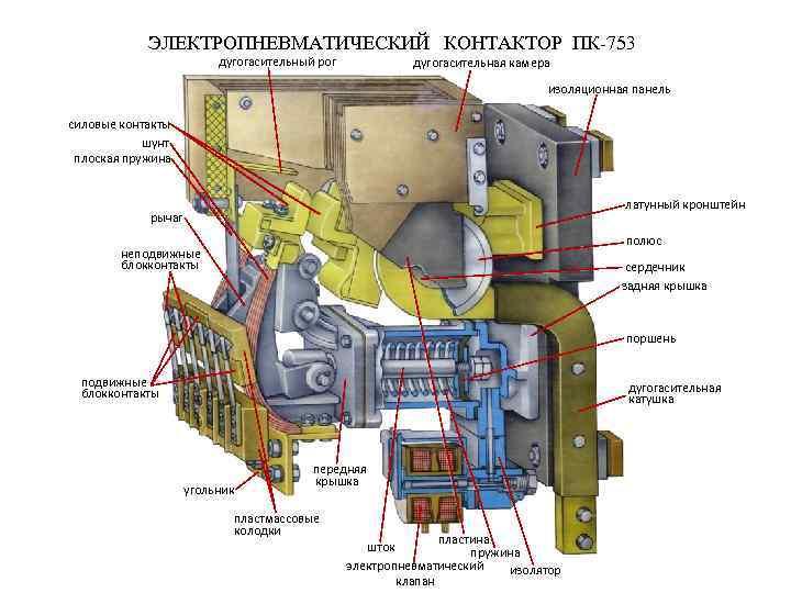 ЭЛЕКТРОПНЕВМАТИЧЕСКИЙ КОНТАКТОР ПК-753 дугогасительный рог дугогасительная камера изоляционная панель силовые контакты шунт плоская пружина